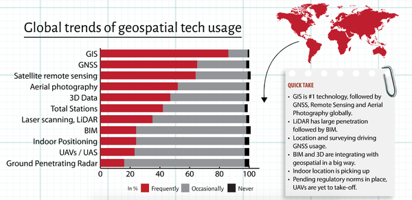Global trends of geospatial technology usage