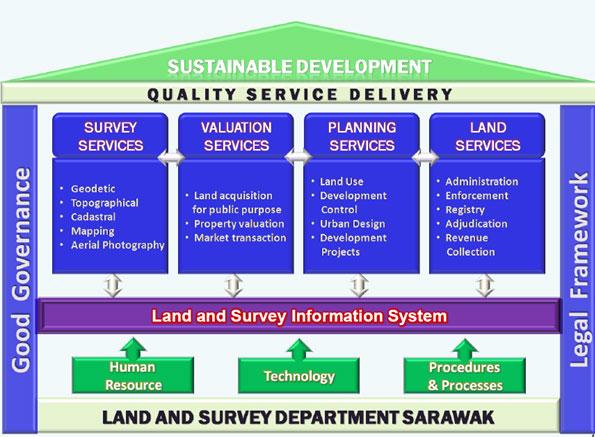 Https Landsurvey Sarawak Gov My Page 0 0 220 Organisational Structure Administration Html