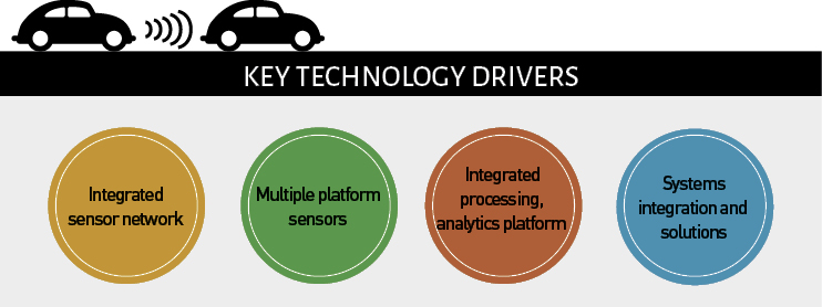 Key technology drivers in geospatial industry