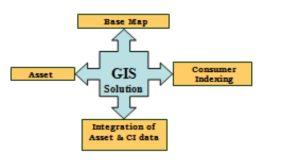 GIS reforms power scenario in Tamil Nadu