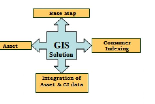 GIS reforms power scenario in Tamil Nadu