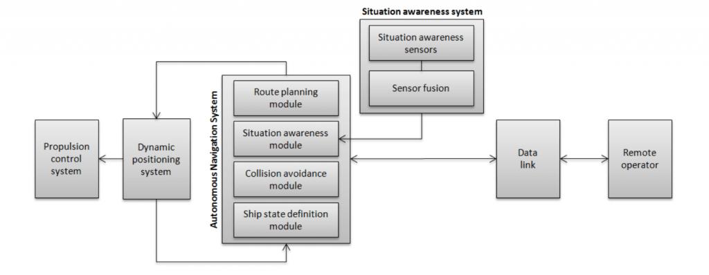Autonomous Navigation System (ANS) Architecture - © Rolls-Royce plc.