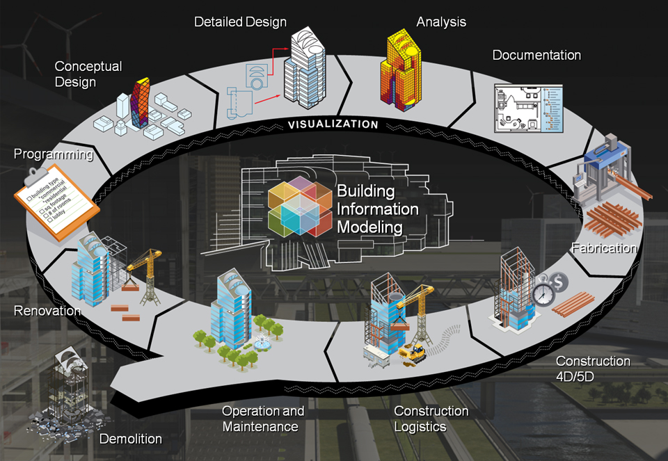 BIM market is expected to grow at a CAGR of 19.1% by 2022, according to a report by Transparency Market Research