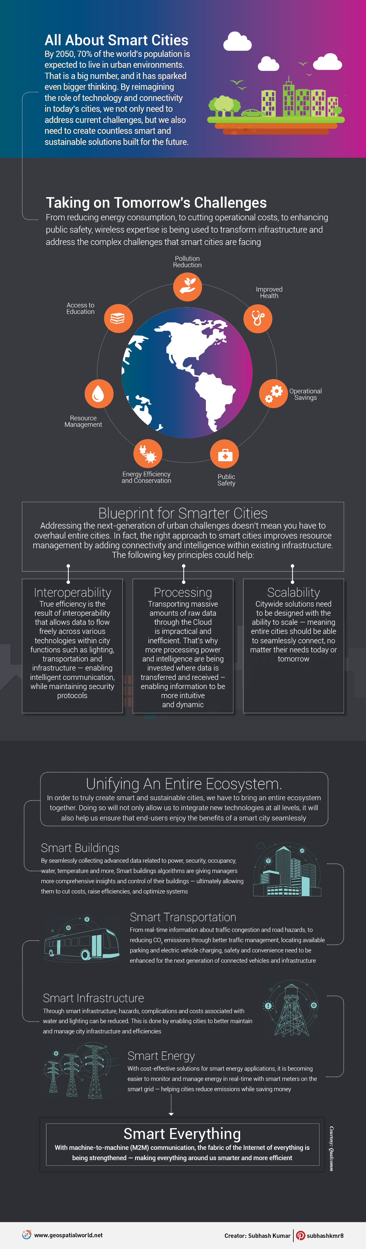 Blue print for Smart Cities - Infographic by Geospatial Media