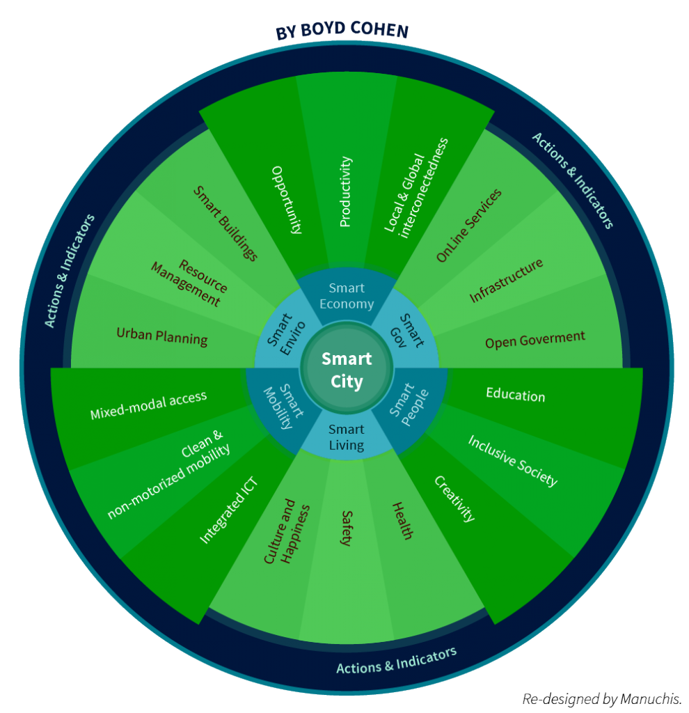 The Smart City Wheel by Boyd Cohen. One of the more holistic ways for smart city ranking -sustainablecitiescollective.com