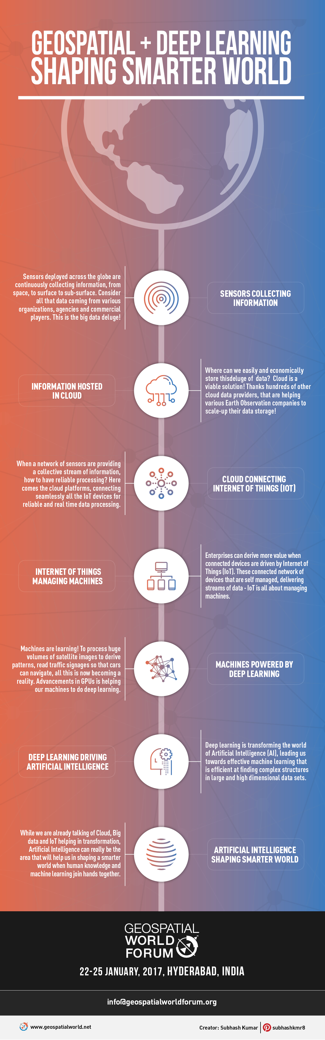 geospatial deep learning artificial intelligence infographic by geospatial media