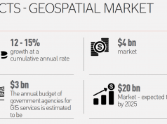 4 facts about the growing Indian Geospatial Market that reflects the growth scenario - Credits: Geospatial Media