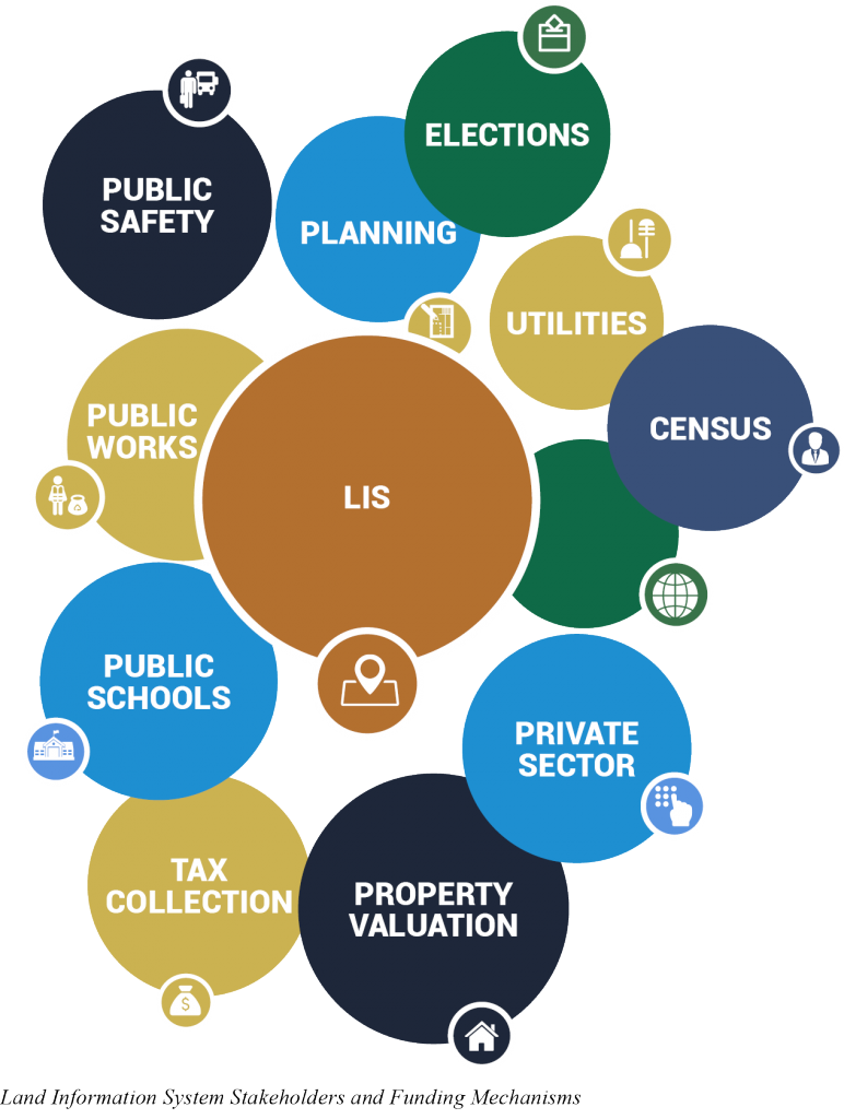 LIS Stakeholders and Funding Mechanisms