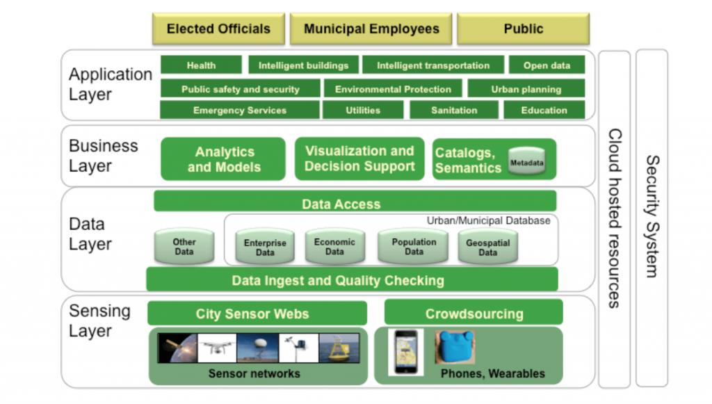 Smart City Enterprise framework and Enterprise Components as defined by Open Geospatial Consortium (OCG)