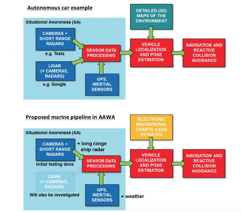 Comparison between automotive and marine navigation pipelines - © Rolls-Royce plc.