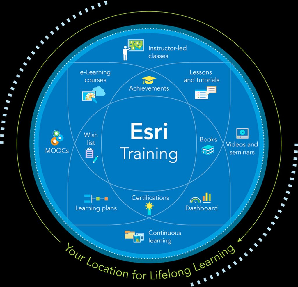 Esri has offered a free self-paced e-learning platform to users through new training site