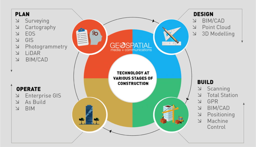 Use of Geospatial+BIM across the lifecycle of Smart City Infrastructure