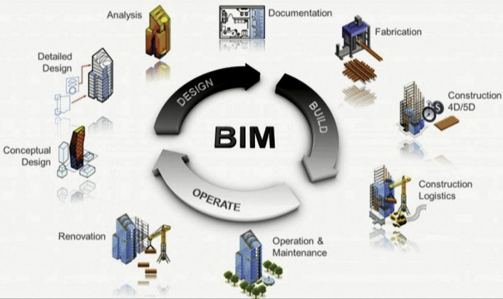 Integration of BIM and GIS in the United Kingdom