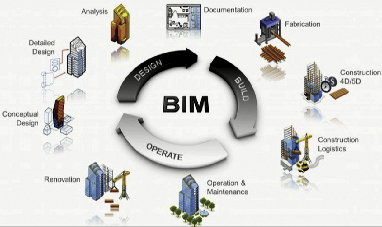 integration of bim and gis The integration of the two most prominent semantic models for the representation of bim and geospatial objects, industry foundation classes (ifc) and city geography markup language (citygml), respectively.