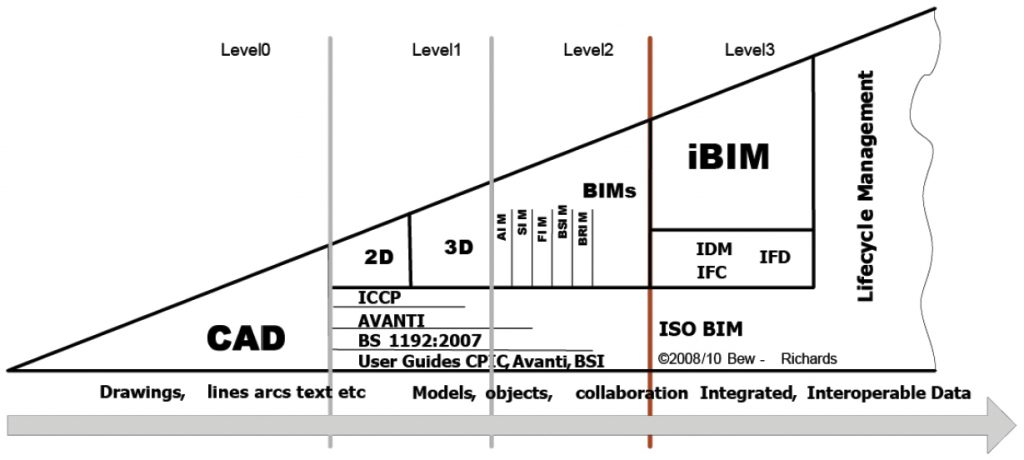 BIM is not CAD, Courtesy: AGI Foresight Report 2020
