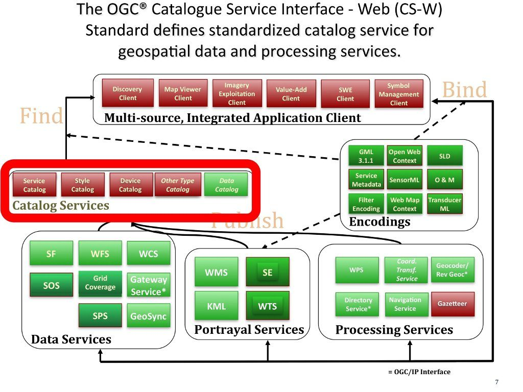 OGC has released version 3.0  of its OGC Catalogue Services standard