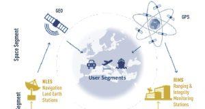 GPS-booster EGNOS