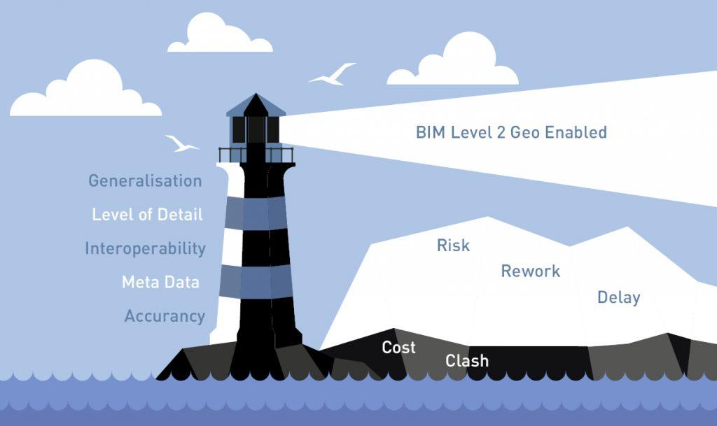Geo-Enabling BIM: The Big5 — Lighthouse. Illustration created for AGI based on Needles image, Courtesy: AGI Foresight Report 2020