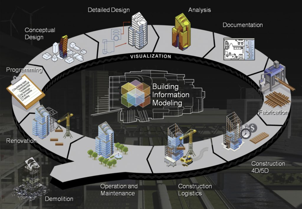 BIM - Collaboration among stakeholders and across phases is the key word
