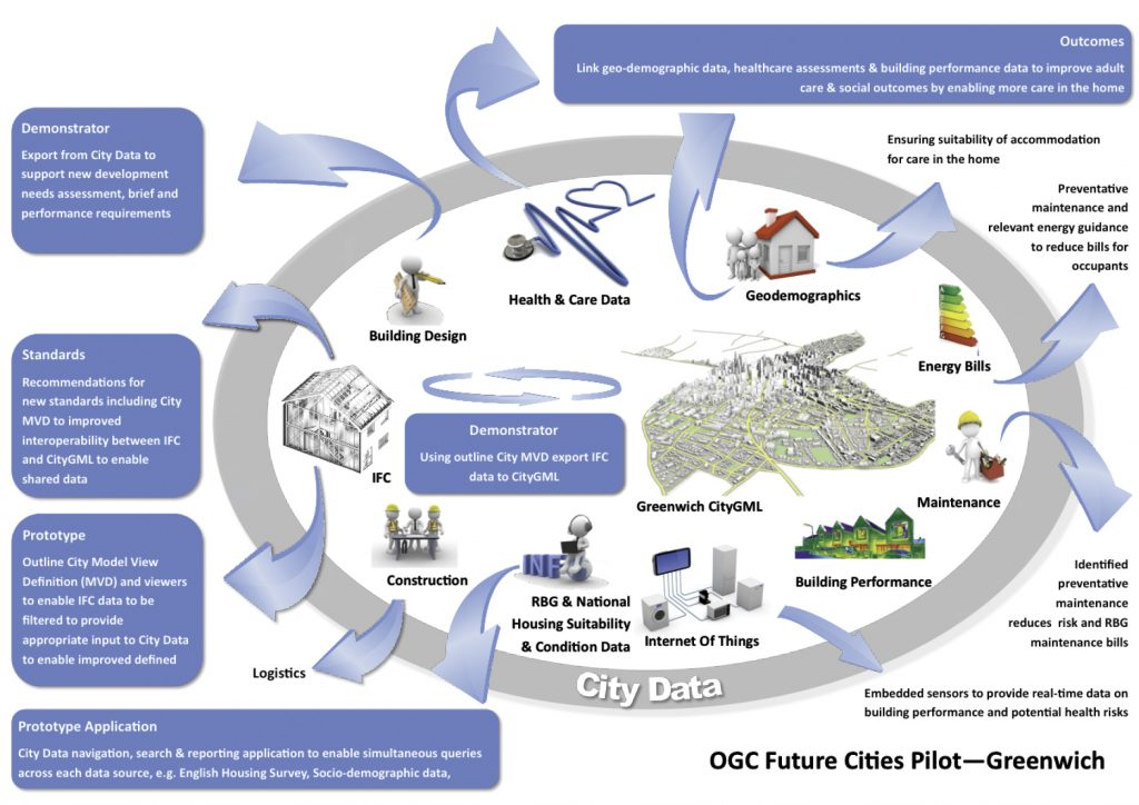 The Future Cities Pilot will support city services in the context of a 3D model.