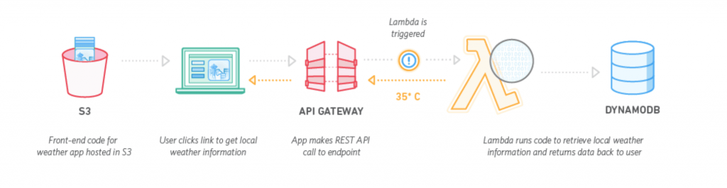 This scenario shows an example of a weather application and how Amazon Lambda works