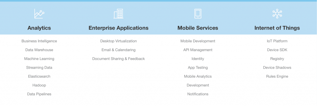 Amazon - AWS Rich Platform Services and geospatial