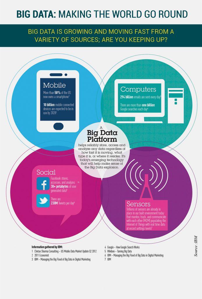 Big-Data-Making-the-world-go-round