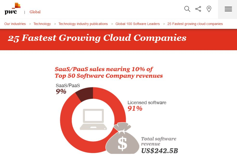 In a new report by PwC, Esri has been recognized as one of the 25 fastest growing Cloud companies.
