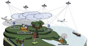 application of GNSS 1