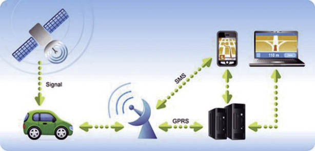 application of GNSS 2