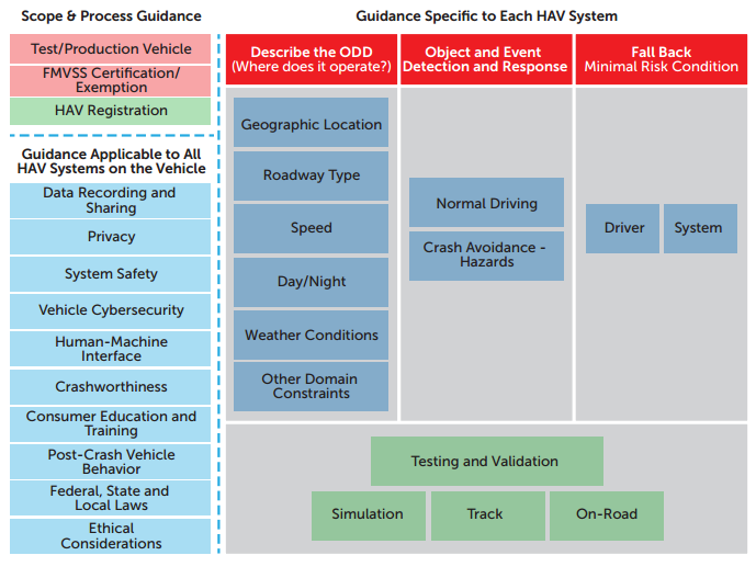 Figure I provides the framework for DOT's Vehicle Performance Guidance