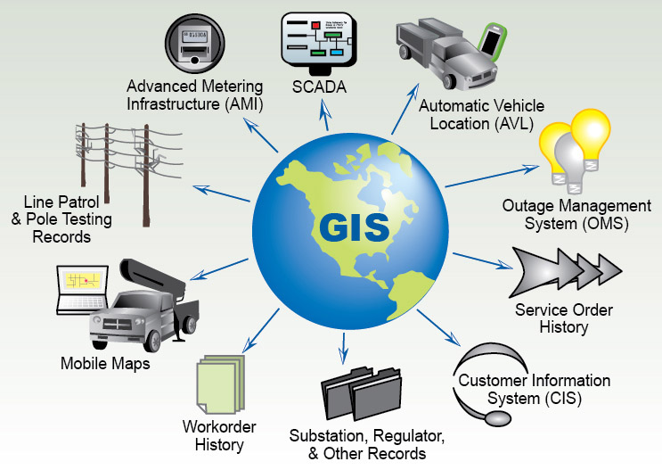 GIS World