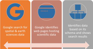 Google Search Science Datasets Schema - How it works?