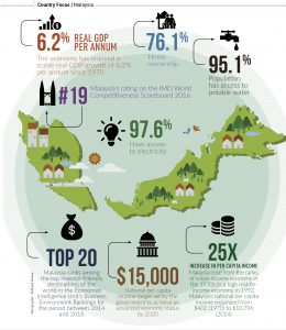 made-in-malaysia-infographic
