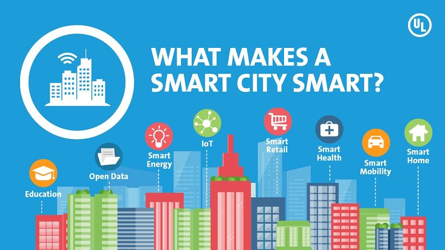 Are Smart City Plans In India Geospatially Smart