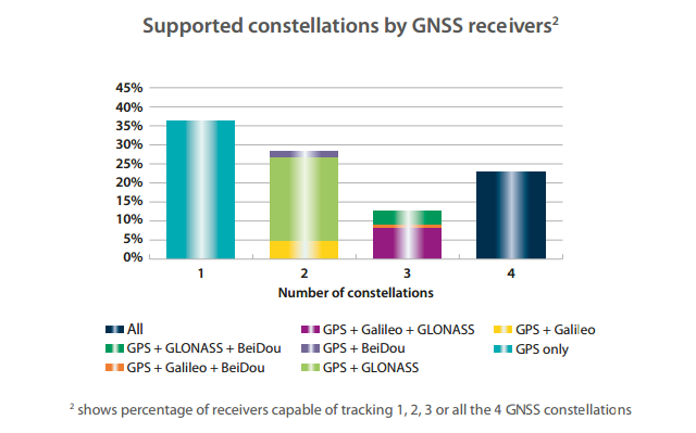 Multi-constellation GNSS receivers: Supported constellations by GNSS receivers