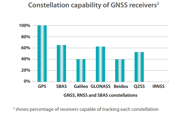 Multi-constellation GNSS receiver capacity