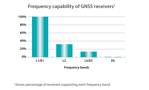 Frequency capacity of GNSS receivers