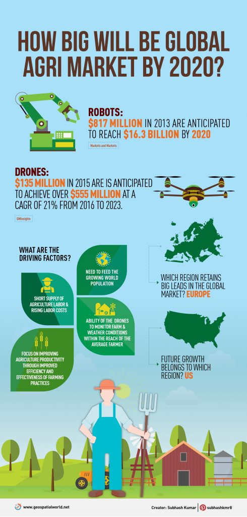 global agriculture market by 2020 - infographic