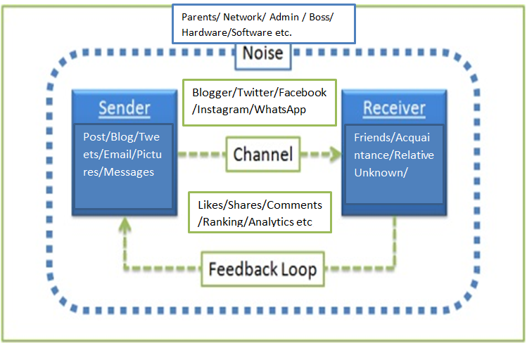 Communication Model changed by Social Media