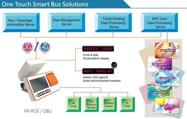 u-blox is working to develop technology for new smart bus solution for Baoruh Electronic in Taiwan.