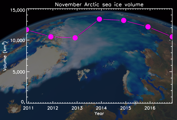 Early-winter Arctic sea-ice volume as observed by CryoSat. Sea-ice growth in November 2016 has been about 10% lower than usual, and ties with November 2011 and 2012 as a record low.