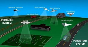 NASA and AT&T are working towards to develop a module for traffic management solutions for Unmanned Aircraft Systems (UAS).