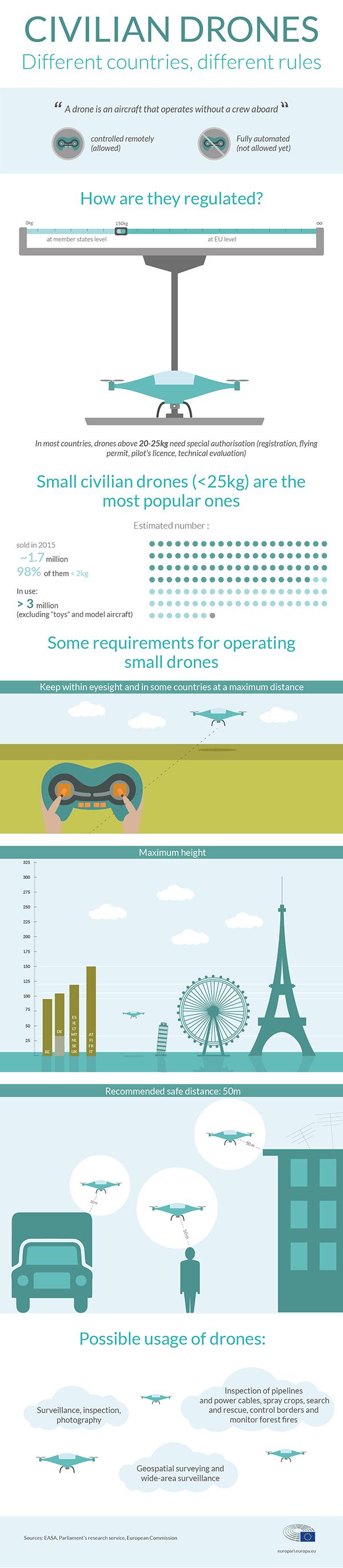 Drone law in EU