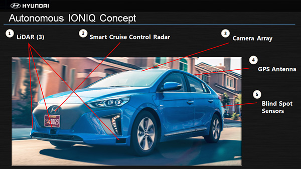Automobile manufacturer Hyundai Motor Company has introduced its Autonomous Ioniq concept, which according to Hyundai, is among a few self-driving car concept that have a hidden LiDAR system in its front bumper instead of on the roof.