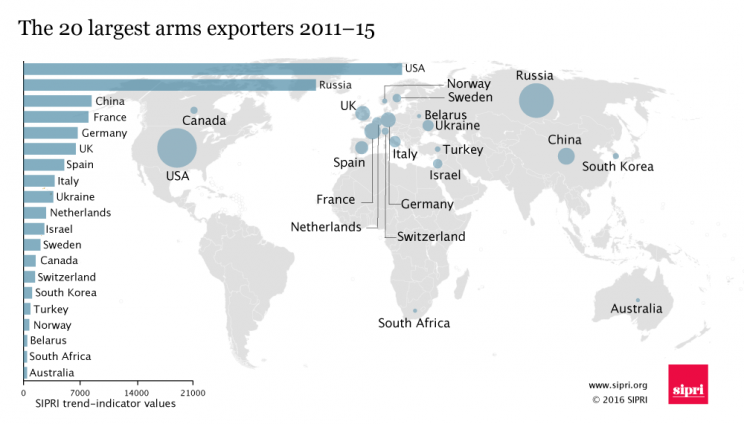 largest arms exporters and importers