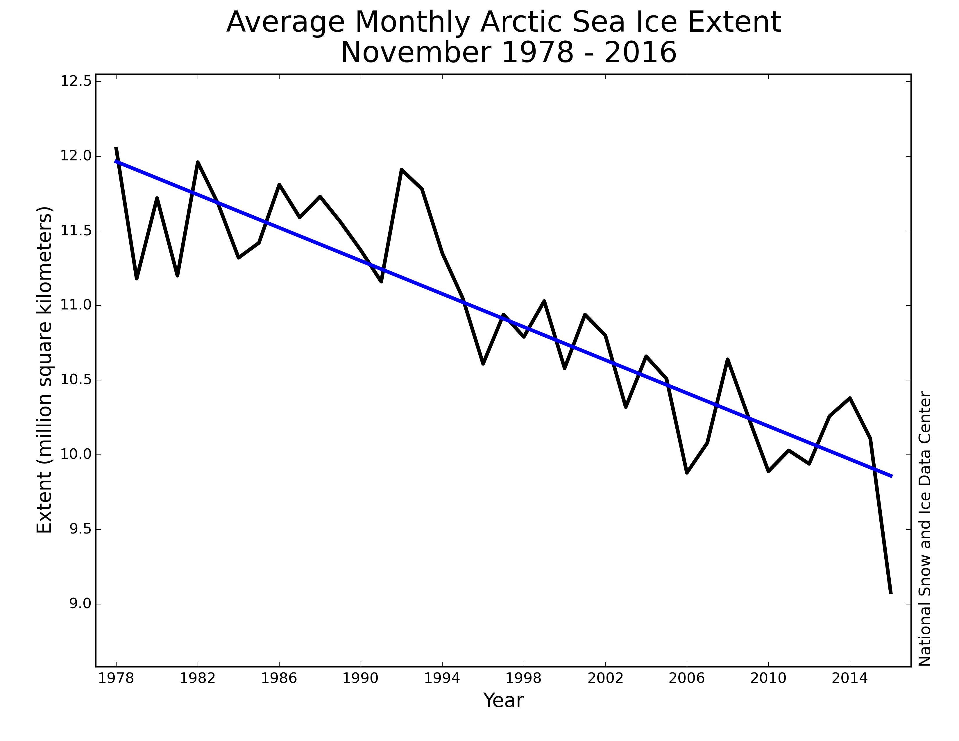 arctic-ice-levels
