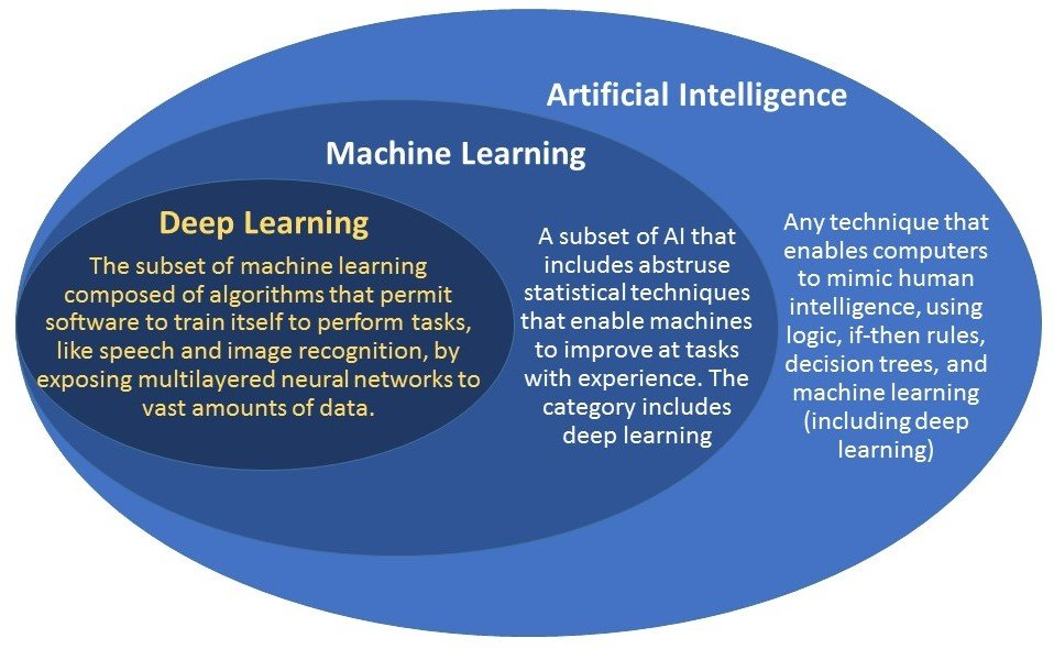 From https://www.geospatialworld.net/blogs/difference-between-ai%EF%BB%BF-machine-learning-and-deep-learning/