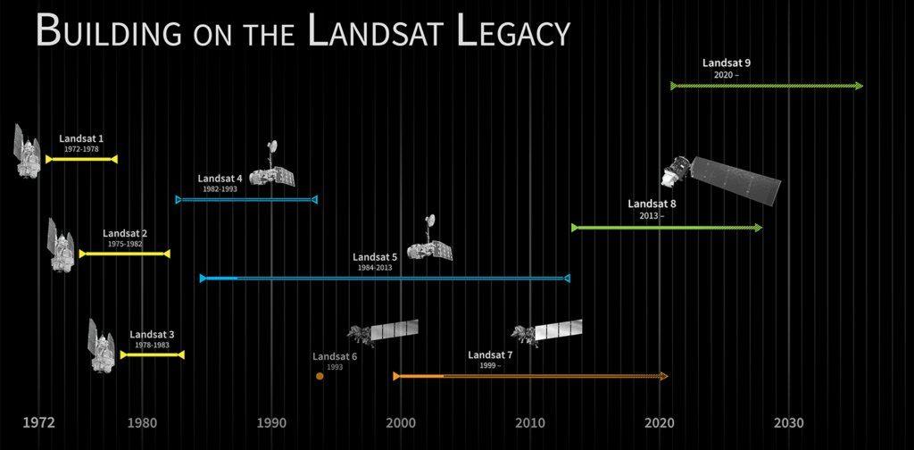 Lansat program - The longest, continuous Earth science observation program. Credits: USGS