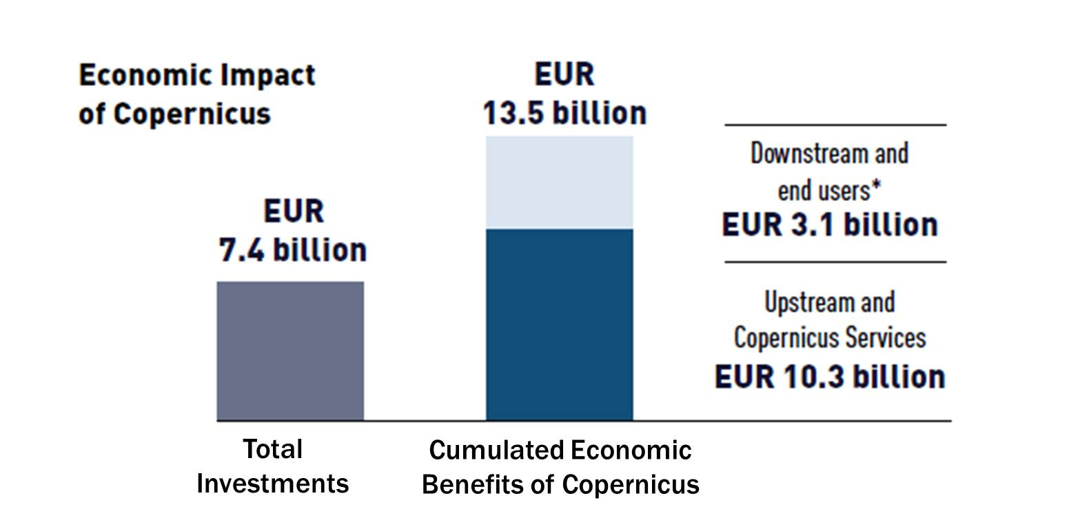 Economic Impact of Copernicus